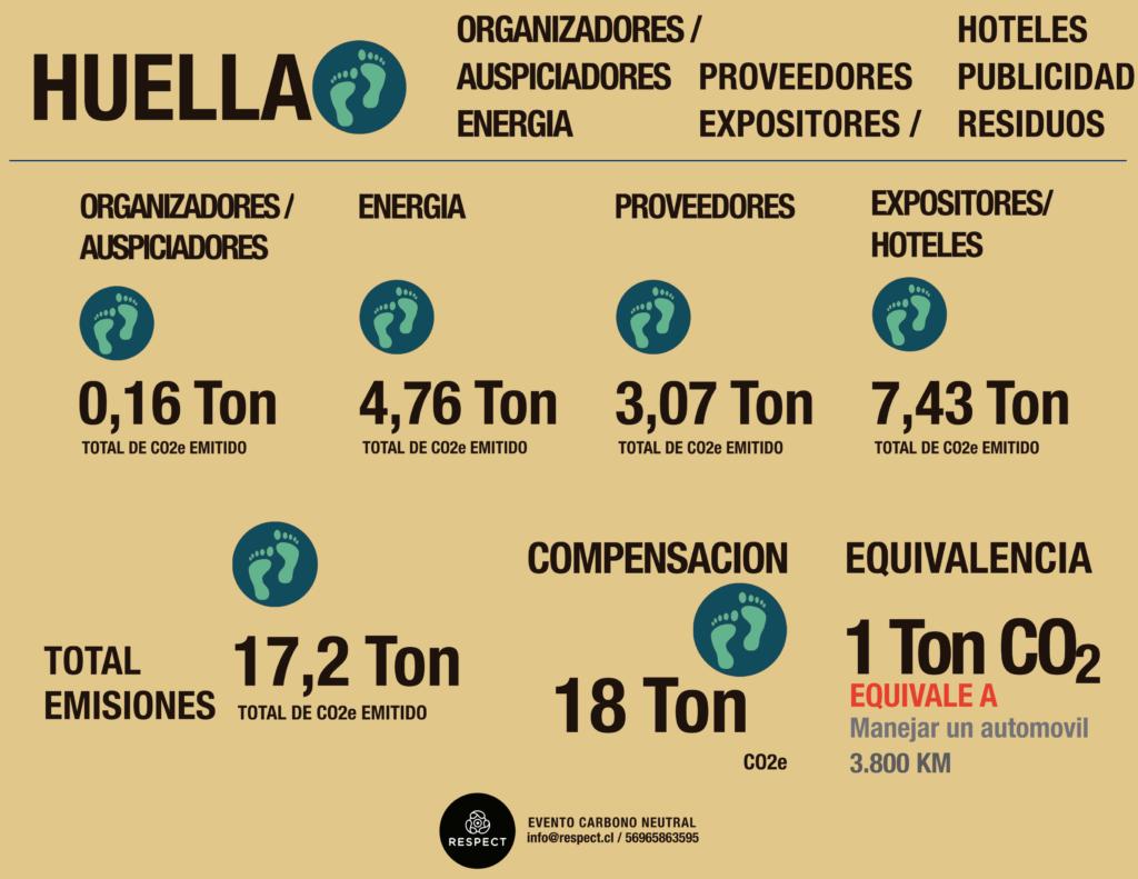 Huella Carbono Filusa 2018